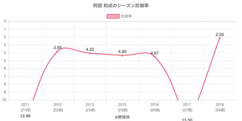 阿部 和成のシーズン防御率