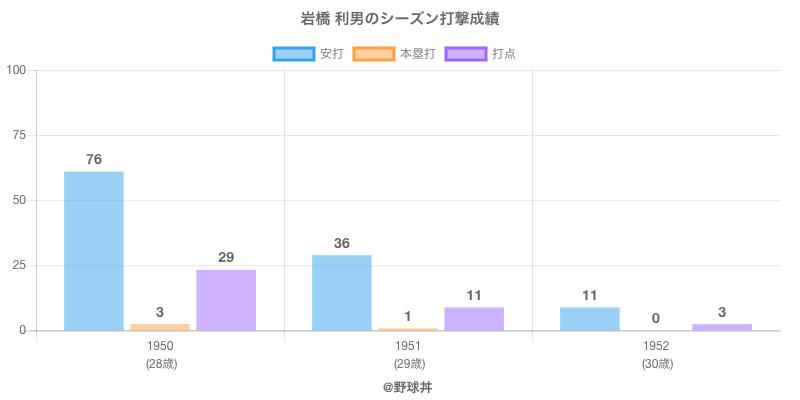 #岩橋 利男のシーズン打撃成績