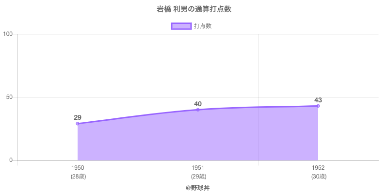 #岩橋 利男の通算打点数