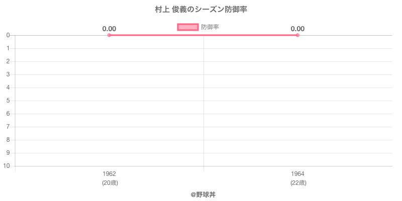 村上 俊義のシーズン防御率