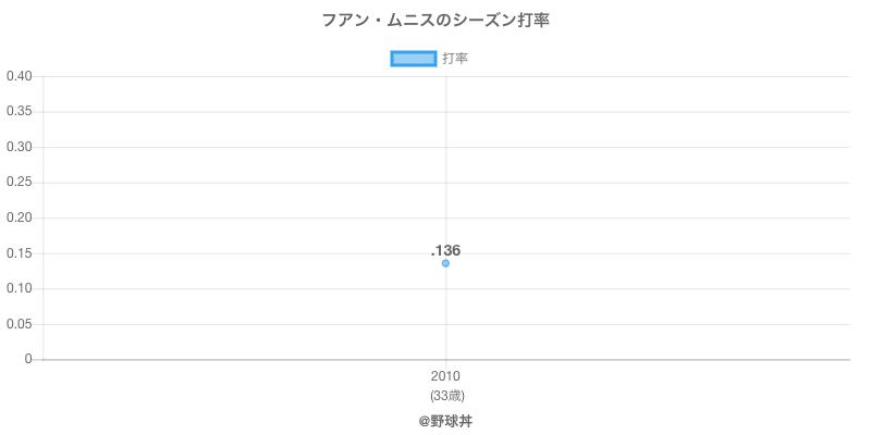 フアン・ムニスのシーズン打率