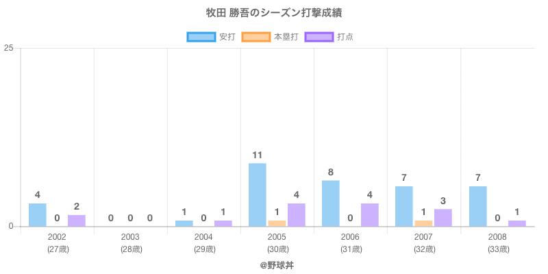 #牧田 勝吾のシーズン打撃成績