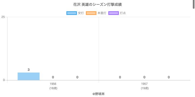 #花沢 英雄のシーズン打撃成績