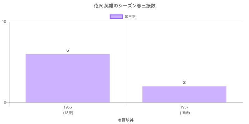 #花沢 英雄のシーズン奪三振数