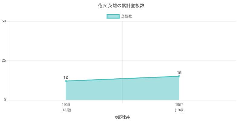 #花沢 英雄の累計登板数