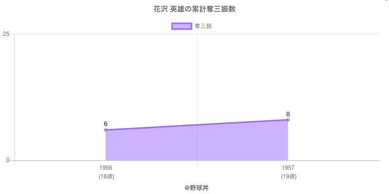 #花沢 英雄の累計奪三振数