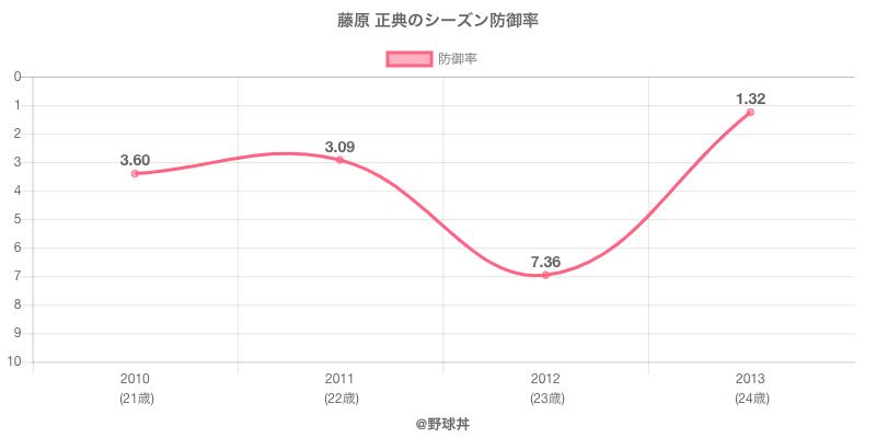 藤原 正典のシーズン防御率