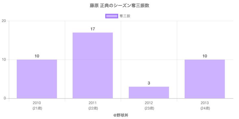 #藤原 正典のシーズン奪三振数
