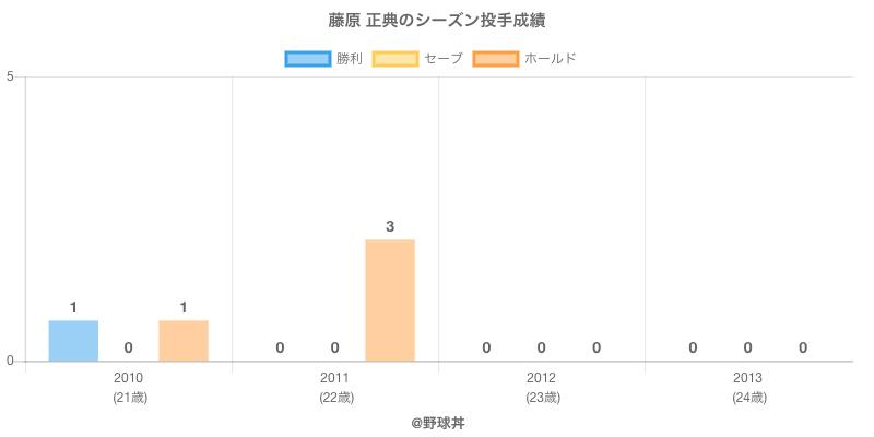 #藤原 正典のシーズン投手成績
