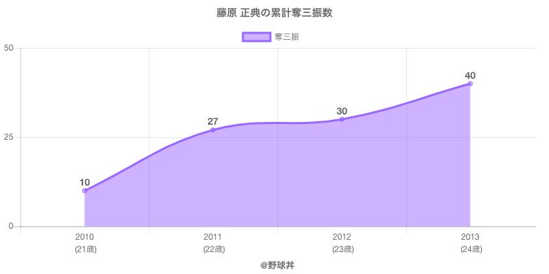 #藤原 正典の累計奪三振数
