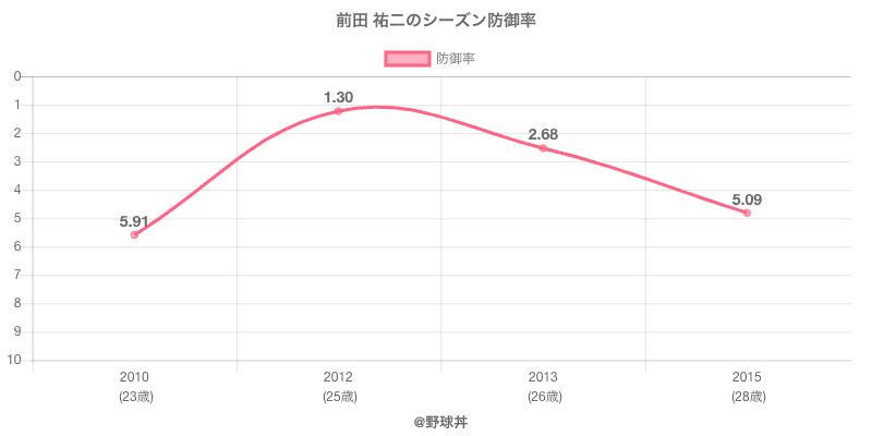前田 祐二のシーズン防御率