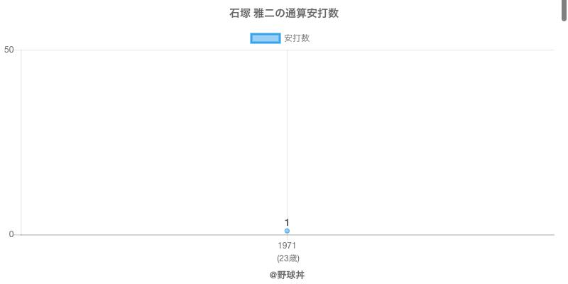#石塚 雅二の通算安打数