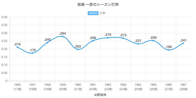 坂崎 一彦のシーズン打率