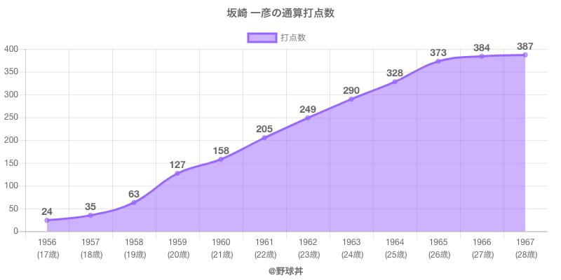 #坂崎 一彦の通算打点数