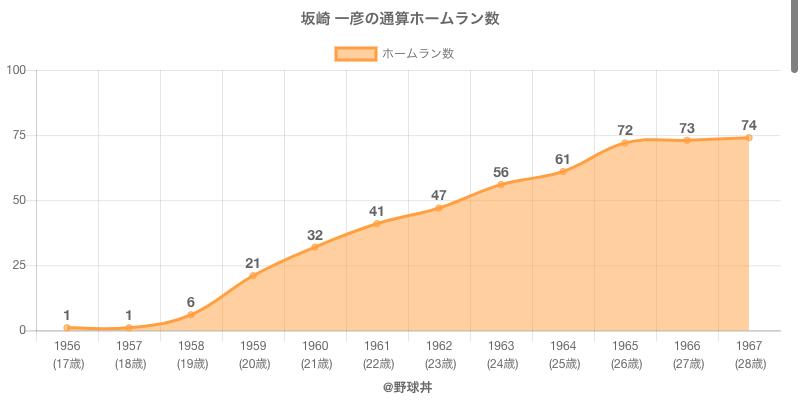 #坂崎 一彦の通算ホームラン数