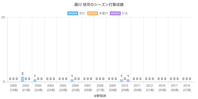 #藤川 球児のシーズン打撃成績