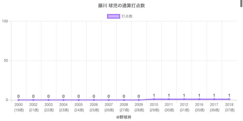 #藤川 球児の通算打点数