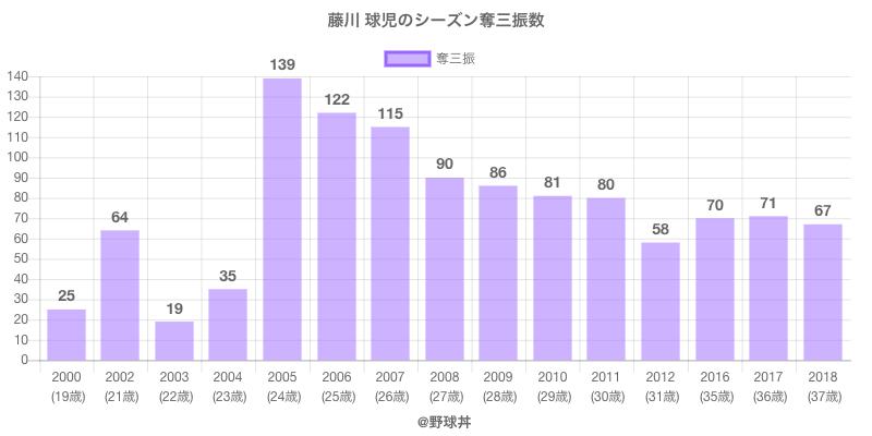 #藤川 球児のシーズン奪三振数
