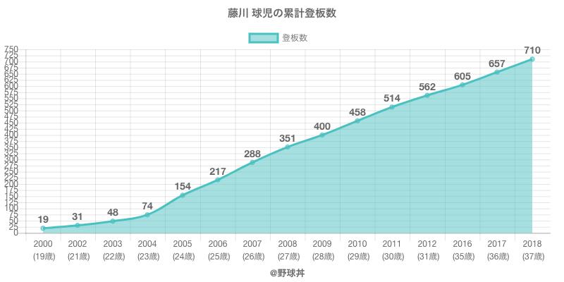 #藤川 球児の累計登板数