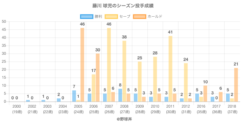 #藤川 球児のシーズン投手成績
