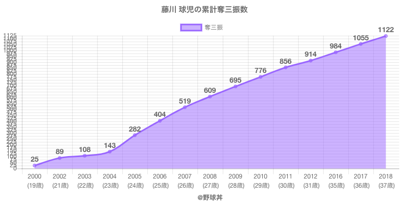 #藤川 球児の累計奪三振数