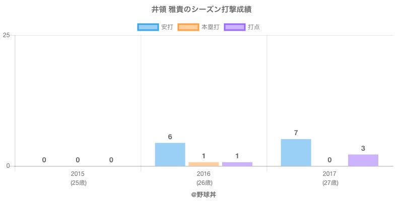 #井領 雅貴のシーズン打撃成績
