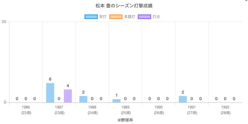 #松本 豊のシーズン打撃成績
