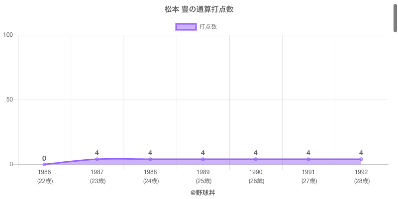 #松本 豊の通算打点数