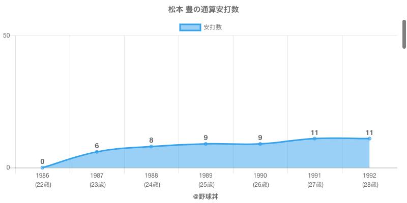 #松本 豊の通算安打数