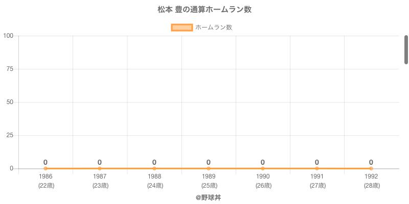 #松本 豊の通算ホームラン数