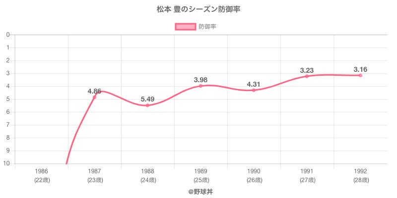 松本 豊のシーズン防御率