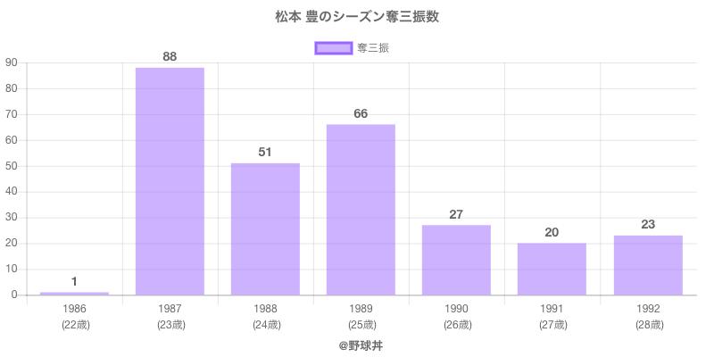 #松本 豊のシーズン奪三振数