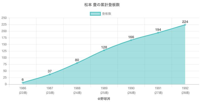 #松本 豊の累計登板数