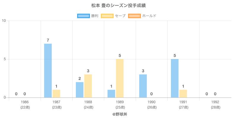 #松本 豊のシーズン投手成績