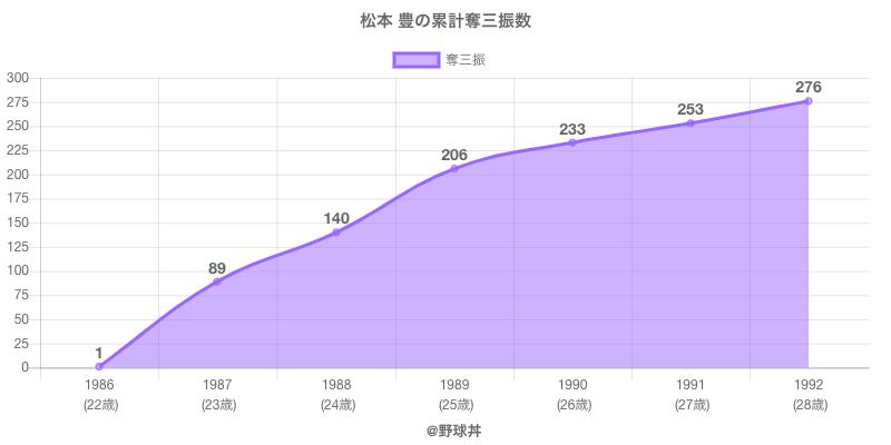 #松本 豊の累計奪三振数