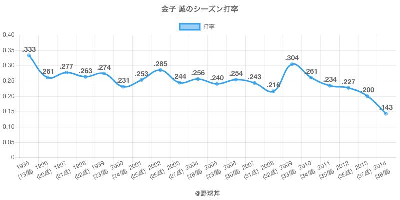 金子 誠のシーズン打率