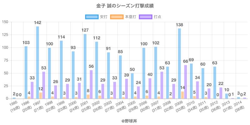 #金子 誠のシーズン打撃成績