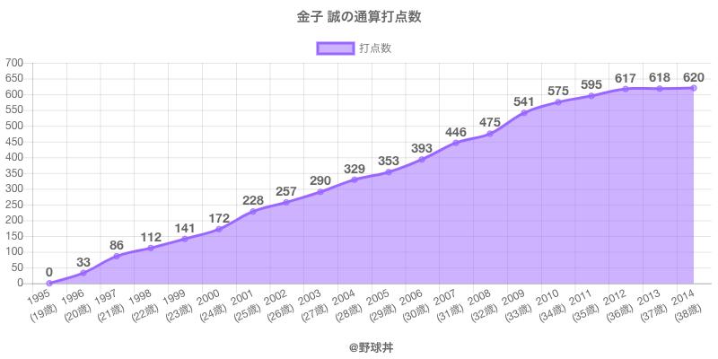 #金子 誠の通算打点数