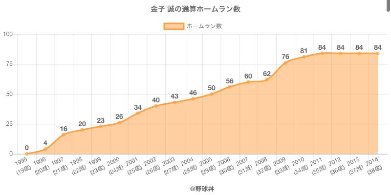 #金子 誠の通算ホームラン数