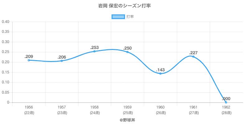 岩岡 保宏のシーズン打率