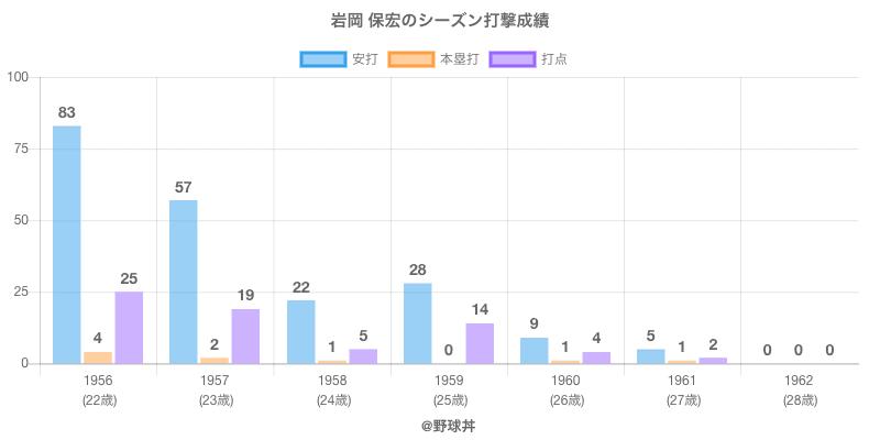 #岩岡 保宏のシーズン打撃成績