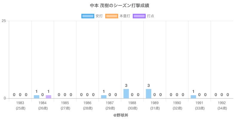 #中本 茂樹のシーズン打撃成績