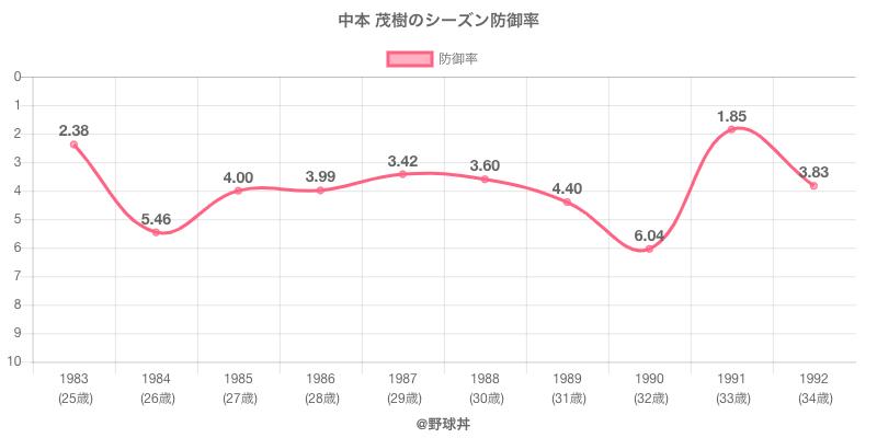 中本 茂樹のシーズン防御率