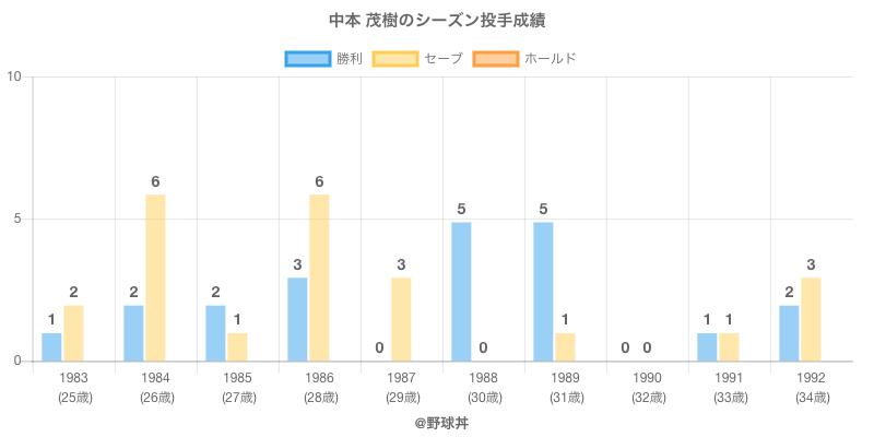 #中本 茂樹のシーズン投手成績