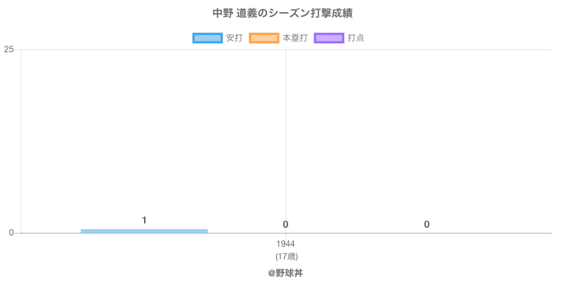 #中野 道義のシーズン打撃成績