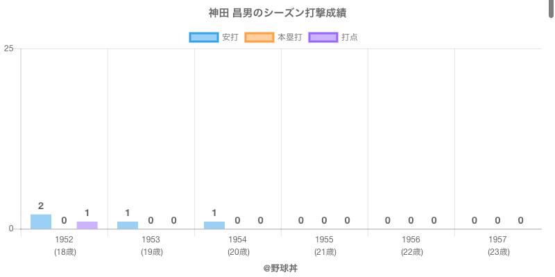 #神田 昌男のシーズン打撃成績