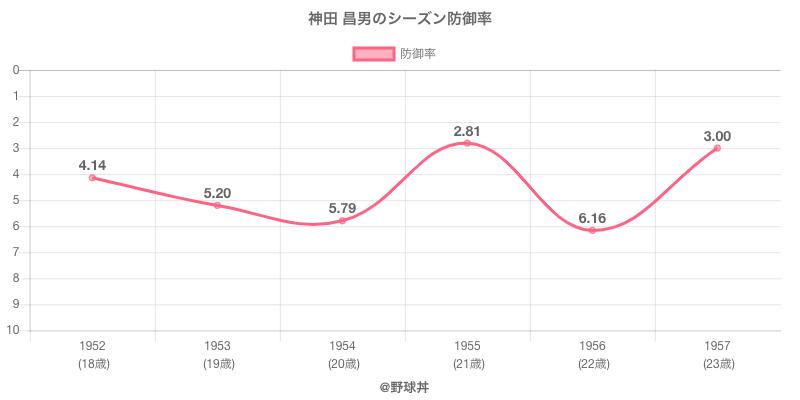 神田 昌男のシーズン防御率