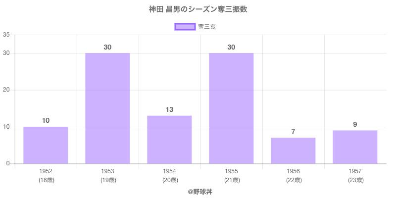 #神田 昌男のシーズン奪三振数