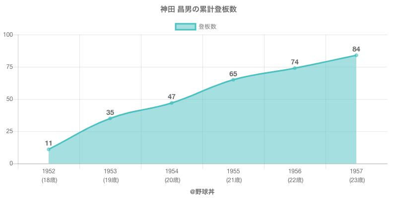 #神田 昌男の累計登板数