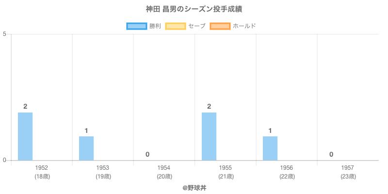 #神田 昌男のシーズン投手成績